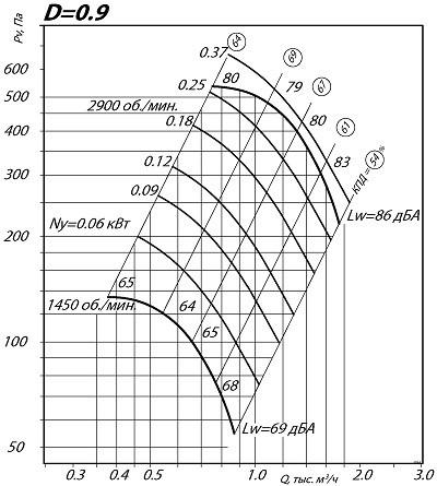 Вентилятор ВЦ 4-75 2.5 0.9