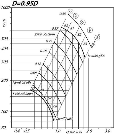 Вентилятор ВЦ 4-75 2.5 0.95