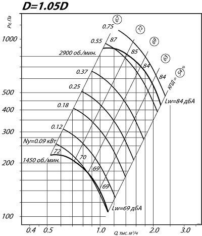 Вентилятор ВЦ 4-75 2.5 1.05