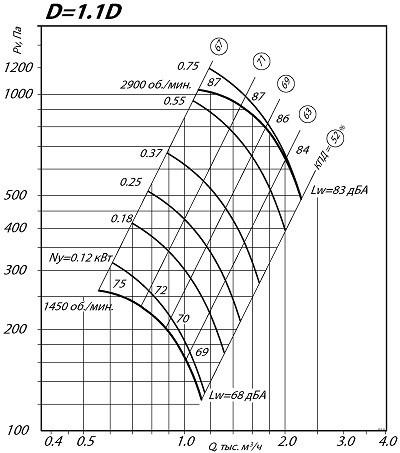 Вентилятор ВЦ 4-75 2.5 1.1