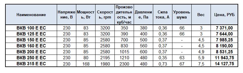 характеристики вентиляторов ЕС
