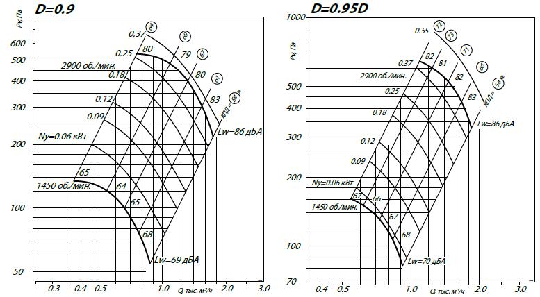 Радиальный вентилятор ВР 80-75 2.5 аэродинамические характеристики 1