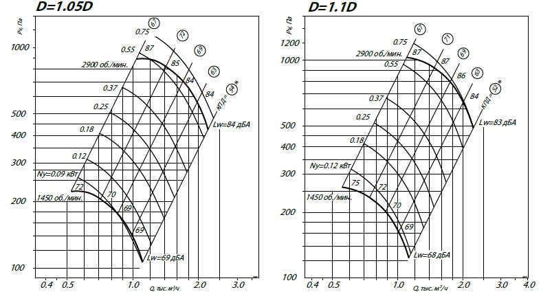 Радиальный вентилятор ВР 80-75 2.5 аэродинамические характеристики