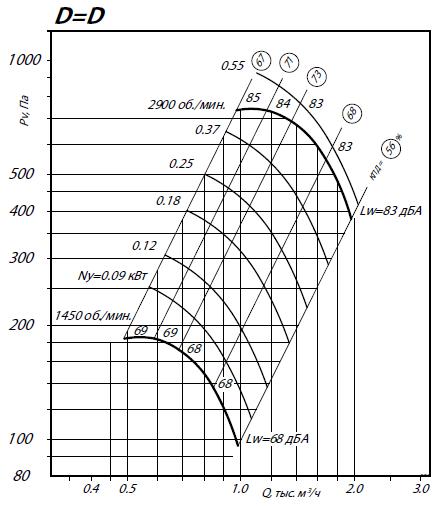 Вентилятор ВР 80-75 2.5 аэродинамические характеристики
