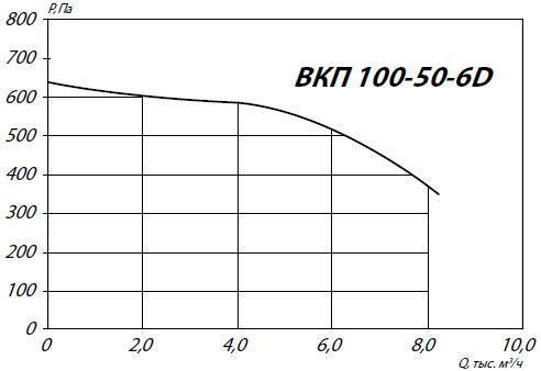 Вентилятор ВКП 100-50-6D аэродинамические характеристики