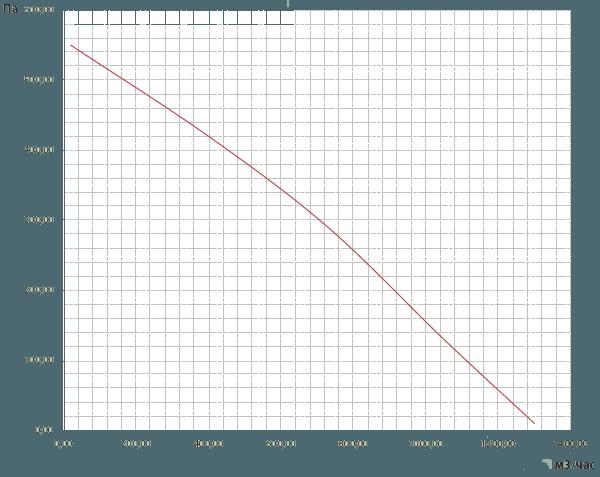 вентилятор ВКВ 250Е аэродинамические характеристики