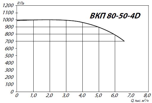 Вентилятор ВКП 80-50-4D аэродинамические характеристики