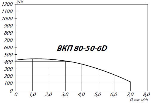 Вентилятор ВКП 80-50-6D аэродинамические характеристики