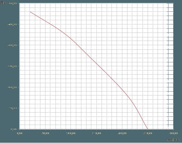 Вентилятор ВКВ 100Е характеристики вентилятора