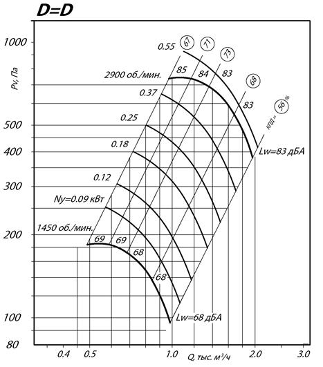Вентилятор ВКП-Ш 100-50-8D аэродинамические характеристики
