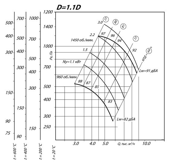 Вентилятор ВКР 8 ДУ