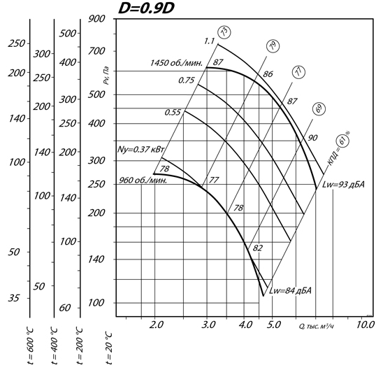Вентилятор ВКР 7.1 ДУ 1500