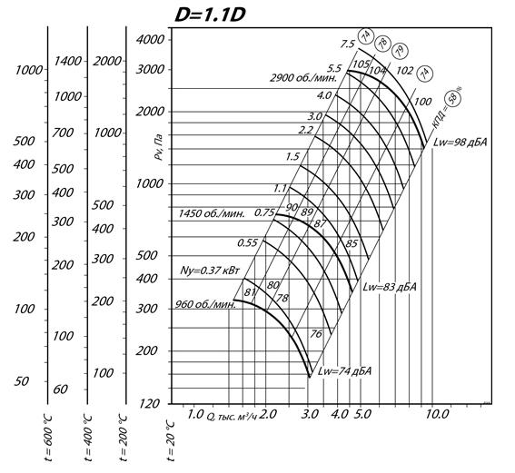 Вентилятор ВКР 7.1 ДУ