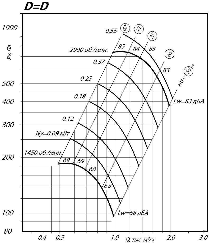 Вентилятор ВЦ 4-75 2.5
