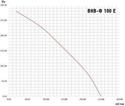 Вентилятор ВКВ-Ф 100E аэродинамические характеристики